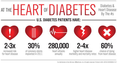 diabetes heart disease