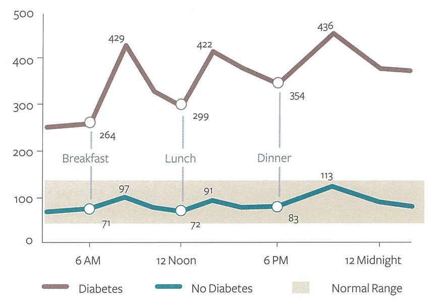 blood sugar level before after meal