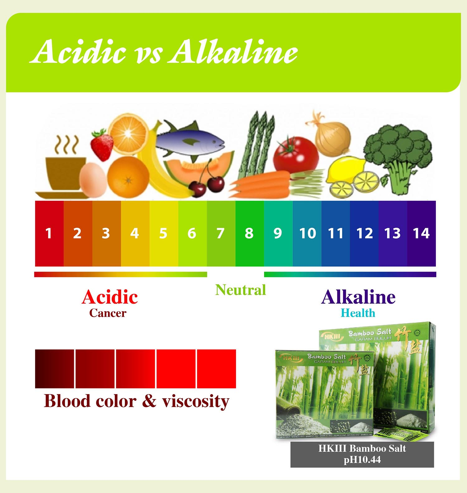 acidic vs alkaline