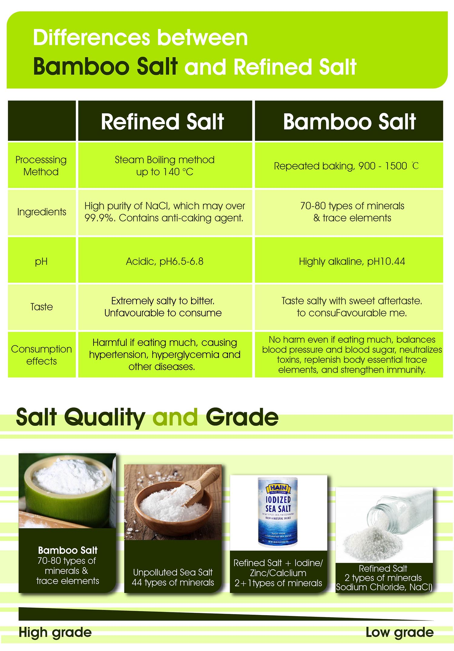hk111 bamboo salt vs refined salt
